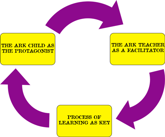 Illustration of how Ark Junior Approaches Learning